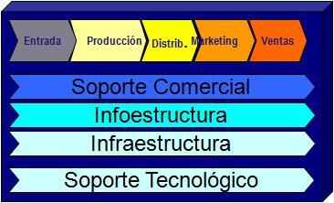 Estructura empresa de software