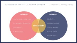 El ecosistema de la transformación digital