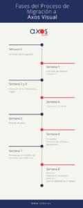 Fases del Proceso de Migración a Axos Visual